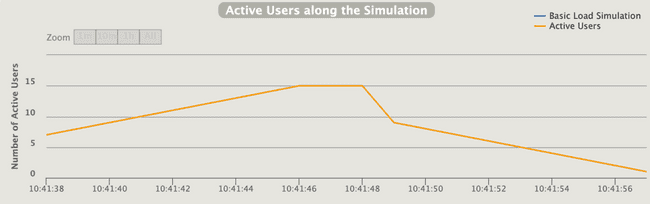 Graph of Gatling active users during simulation